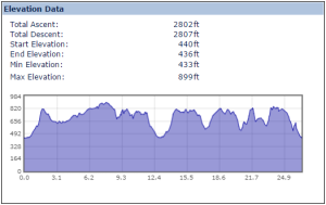 wendover_marathon_elevation_profile